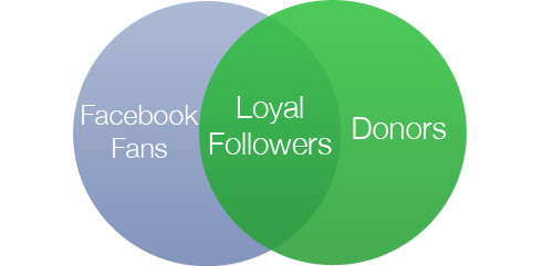 Facebook-fans-donors